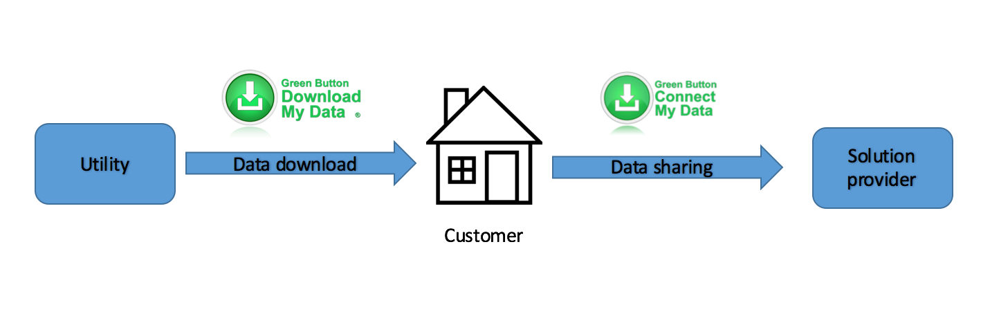 Green Button Data Flows