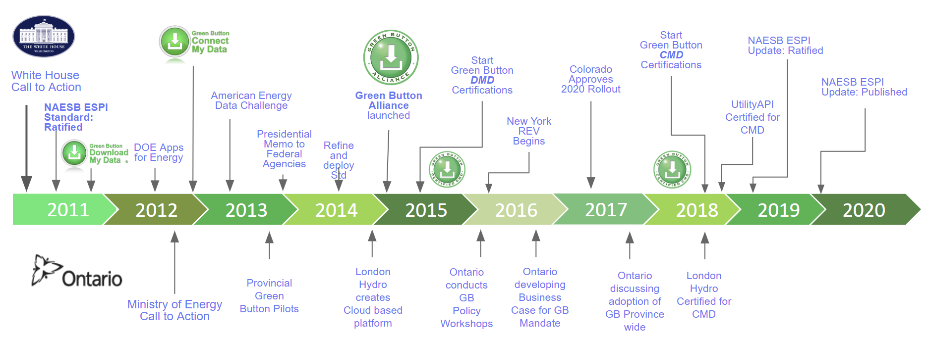 Timeline of Green Button events